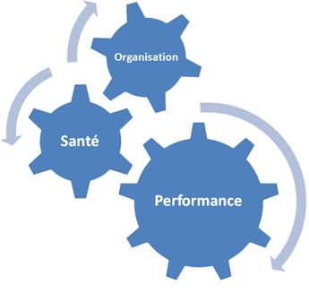 Organisation, santé et performance de l'entreprise