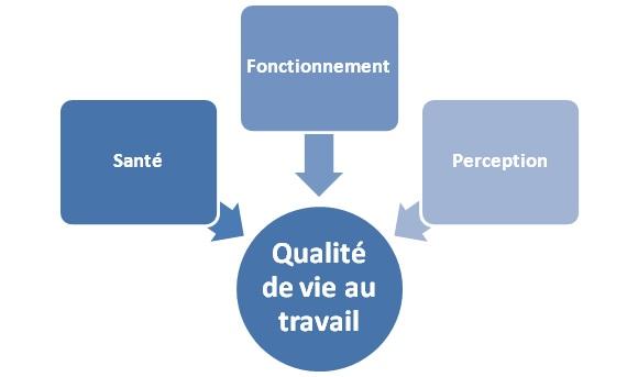 Indicateurs de la Qualité de vie au travail (QVT)
