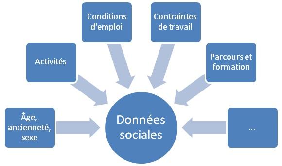 Données sociales et démographiques