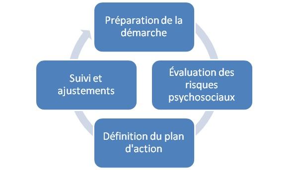 Les étapes de la démarche de prévention des RPS