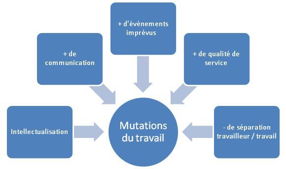 Mutations de la notion de travail et apparition de la notion de compétences