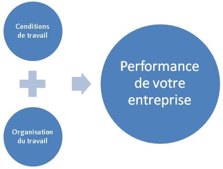Performance de votre entreprise